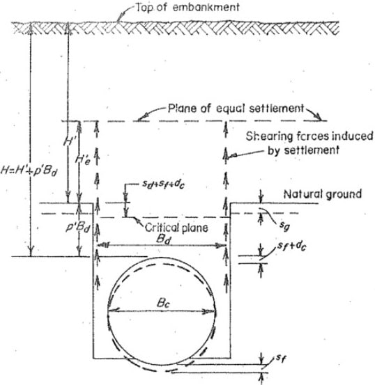Load on Negative Projection Sewer Pipes and Different Types of Settlement