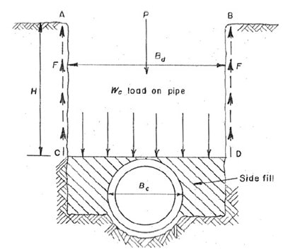Connection of individual footing with tie beams
