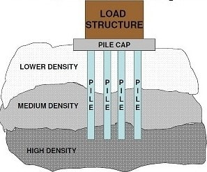 pile-foundation-cost