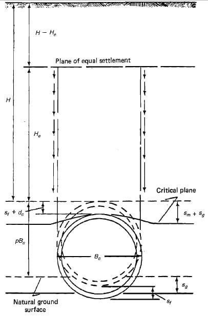 Positive Projecting Sanitary Sewer Pipe