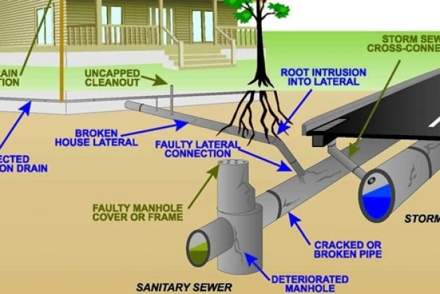 How to Set Up Sewer Sanitary System Layout?