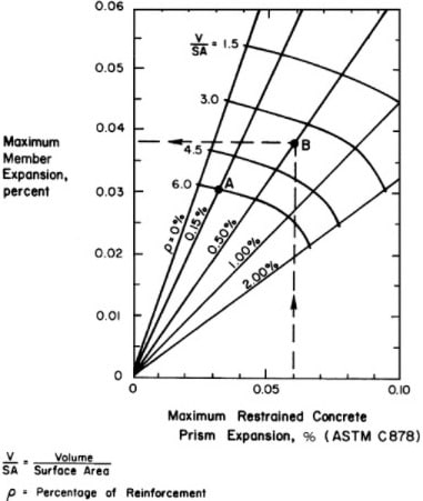 Graph between slab expansion and prism expansion