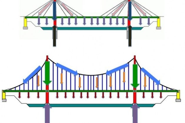 Towers of Suspension and Cable Stayed Bridges -Functions and Conceptual Design