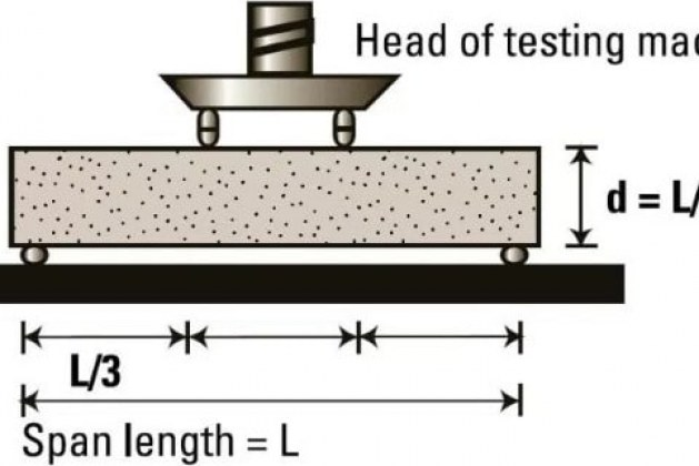 Flexural Test on Concrete, Its Significance, Procedures and Applications