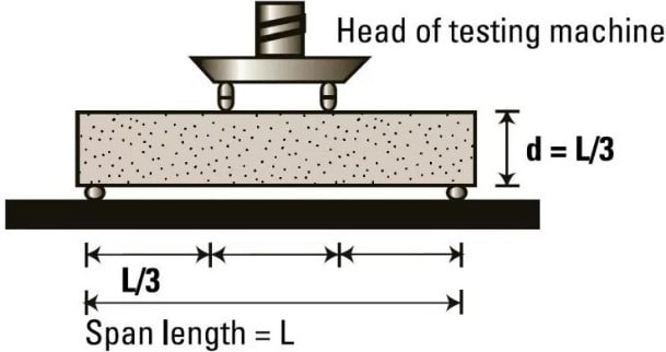 Flexural Test on Concrete -Procedures and Applications