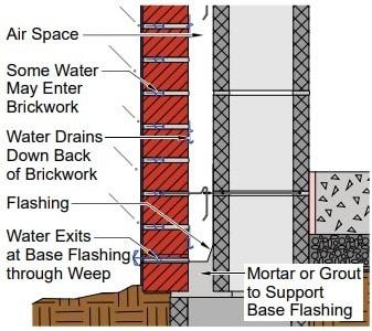 Masonry Wall Drainage System