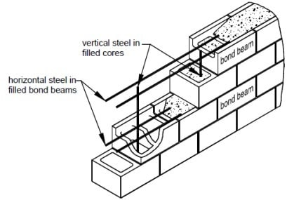 Placement of Horizontal and Vertical Reinforcement