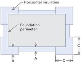 Frost wall insulation horizontally throughout the foundation