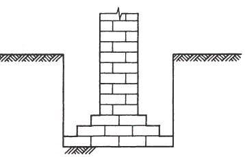Masonry Strip Foundation