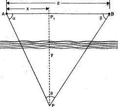 Two Angles form the Shore