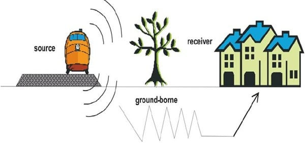 Ground borne vibration in buildings