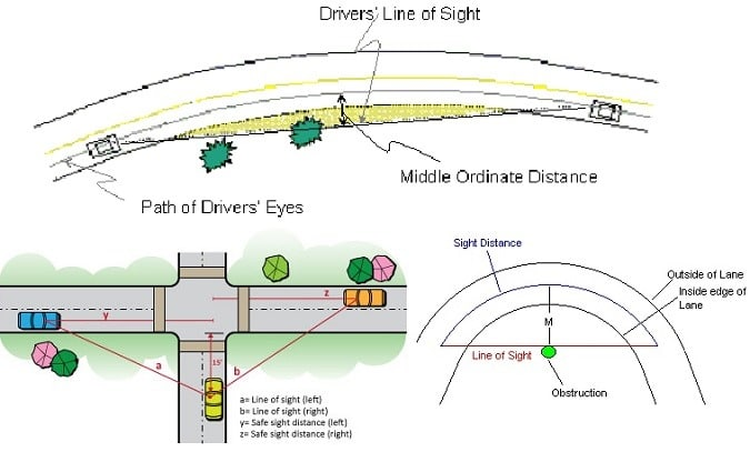 Sight Distance in Highway Engineering