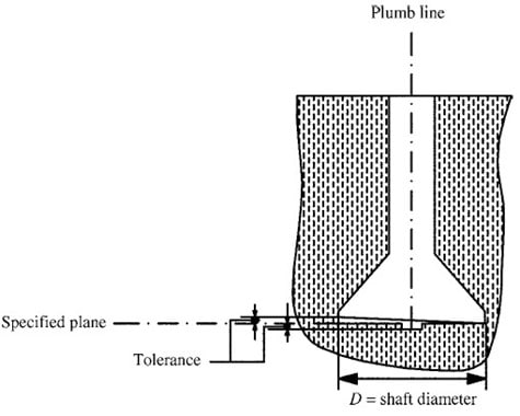 Foundation Deviation from Plane