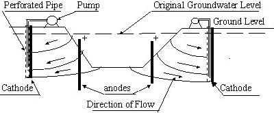 Electro-Osmosis Dewatering System