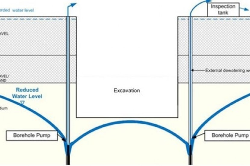 How to Set Up Dewatering Plan for Excavations?