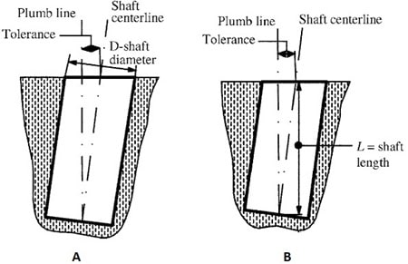 Foundation Plumb Line Deviation