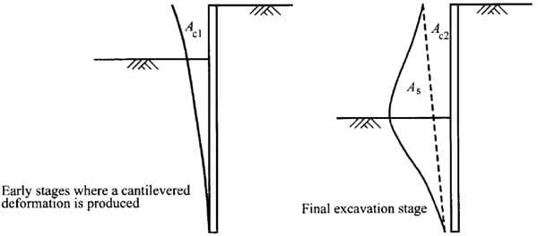 Ground Surface Settlement Parameters