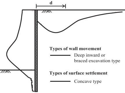 Concave shape ground surface settlement