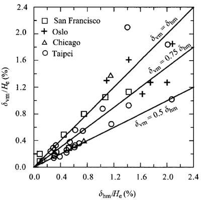 Magnitude of Maximum Settlement