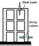 Strong Column Weak Beam Concept