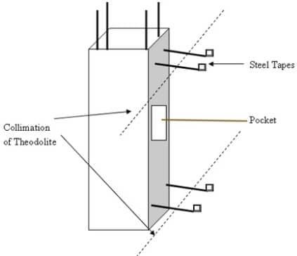Checking Column Verticality Using Theodolite