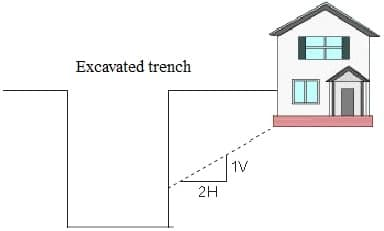 The building is within the line, prevent this condition
