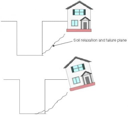 settlement or failure of building foundation due to trench excavation
