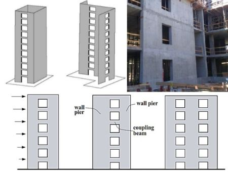 Coupled wall system
