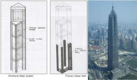 Hybrid structure system