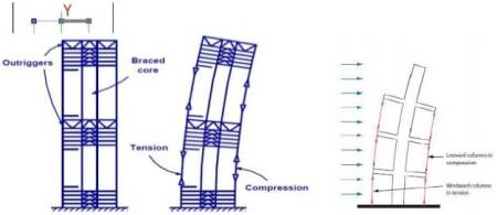 Outtrigger structure system