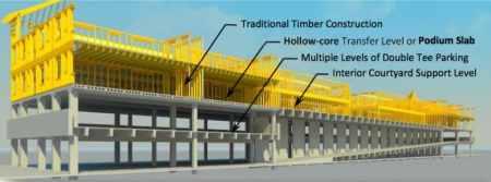 Podium slab; precast hollow core units used for construction