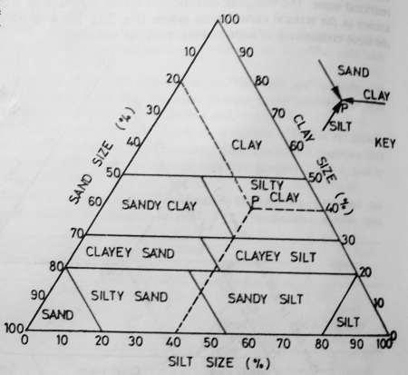 Modified triangle diagram
