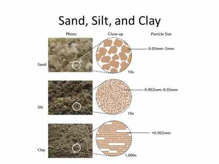 Sand Silt and Clay.