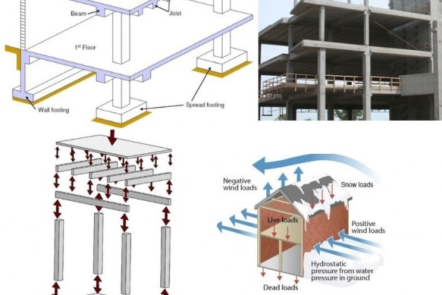 What is Slab, Beam, Column, and Footing Construction?