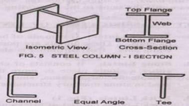 Steel column cross section shape (Standard)