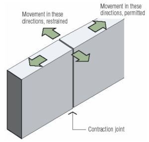 Forming of vertical contraction joint.