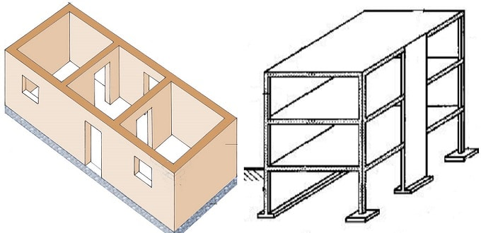 Load Bearing Structure vs Framed Structure
