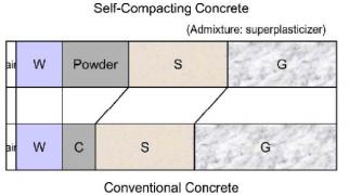 The mix composition of SCC v/s NCC