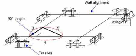 Setting out layout of masonry structure