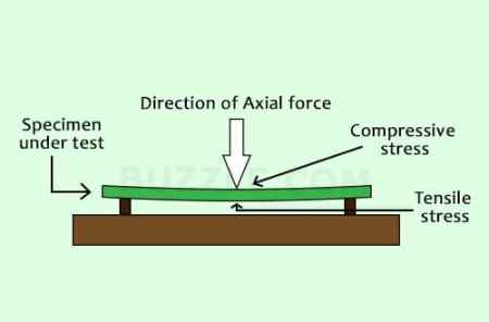 Flexural Stress in a loaded Beam.