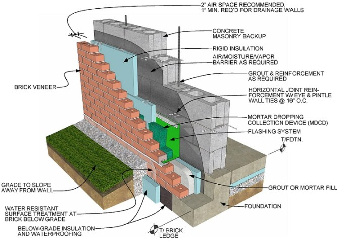 Details of Brick Ledge