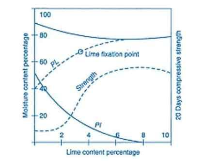 Lime Content Vs Soil Properties