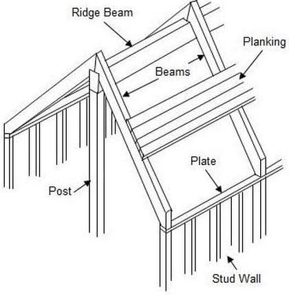 Plank and Beam Construction