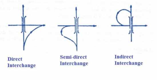 Types of Interchange Ramps