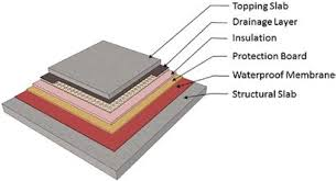 Unbonded Concrete Topping