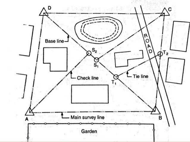 Chain Surveying- Procedure