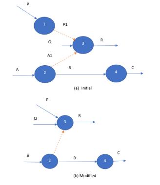 Dummy Activity in Network Analysis