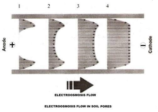 Electro-Omosis Flow in Soil