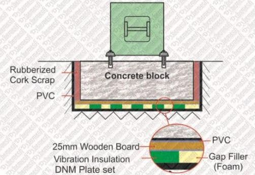 Isolation of Foundation to Prevent the Detrimental Affect of Vibration