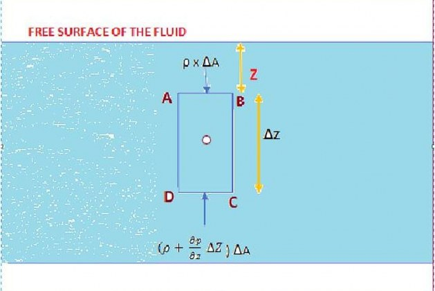 What is Pressure Head in Fluid Mechanics?